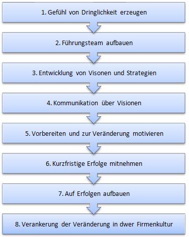 8–Stufenmodell