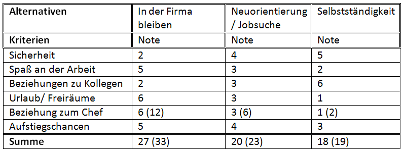 Beispiel Entscheidungsmatrix