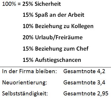 Beispiel Entscheidungsmatrix mit Prozenten
