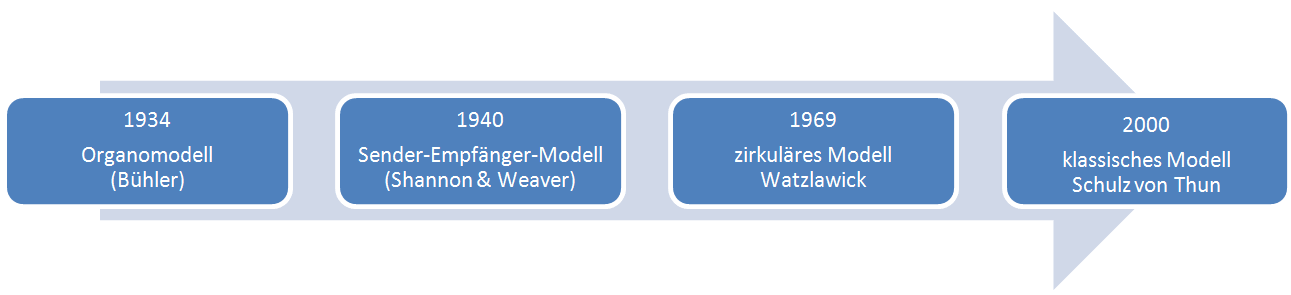 Kommunikationsmodelle Timeline
