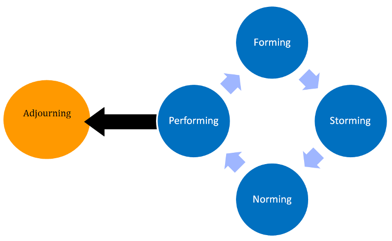Phasenmodell nach Tuckman