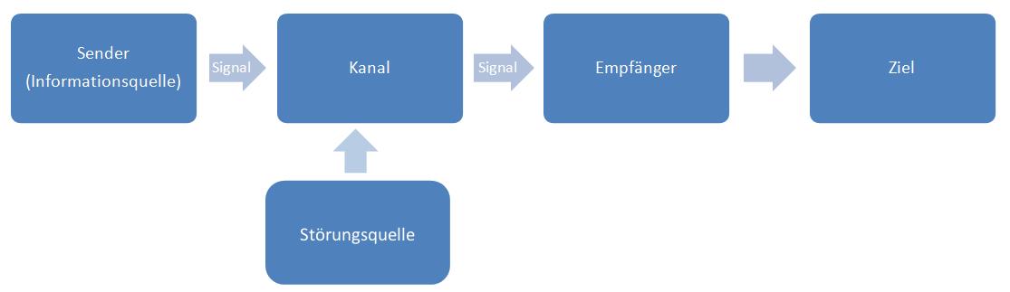 Sender-Empfänger-Modell Störungsquelle