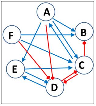 Soziogramm Beispiel