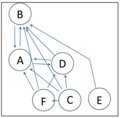 Weitere Formen der Soziogramm-Auswertung