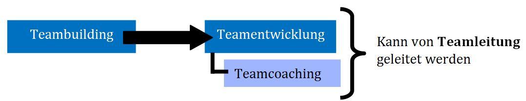 Teamcoaching Unterschied