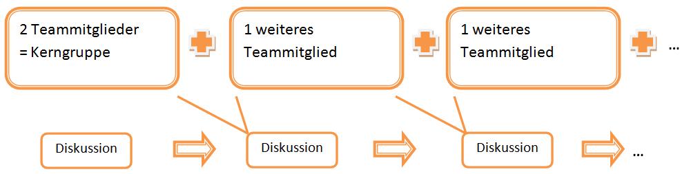 Trittleiter-Methode