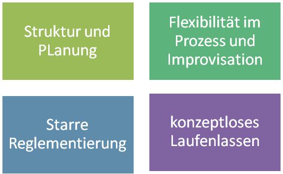 Wertequadrant der Themenzentrierten Interaktion