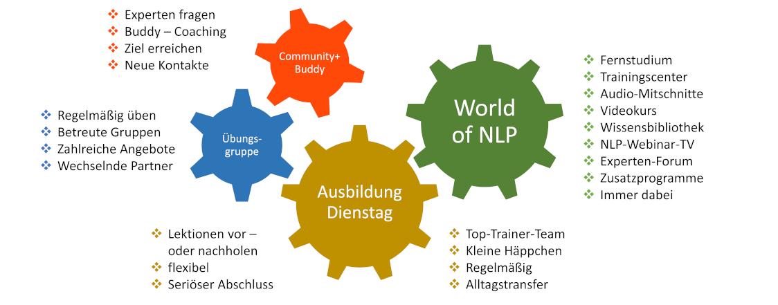 Bausteine NLP-Online-Practitioner