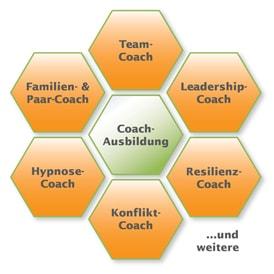 Coach-Ausbildung Landsiedel