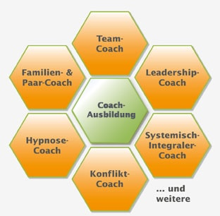 Coach-Ausbildung