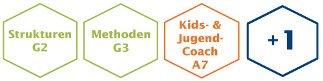 Kinder- und Jugendcoach Ausbildung Module