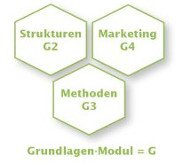 Strukturen G2, Methoden G3, Marketing G4