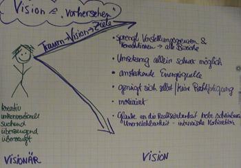 Flipchart Werte, Regeln und Vision 04