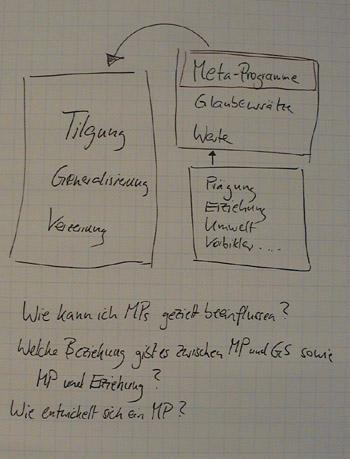 Flipchart Metaprogramme 30