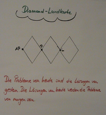 Flipchart Diamond-Technik 03
