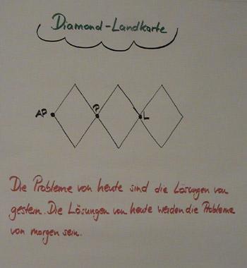 Flipchart Diamond-Technik 03