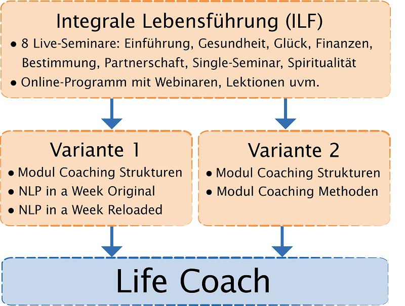 Life Coachusbildung Module