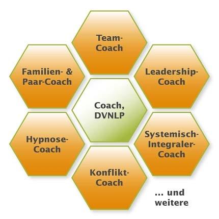 Coach Ausbildung Überblick