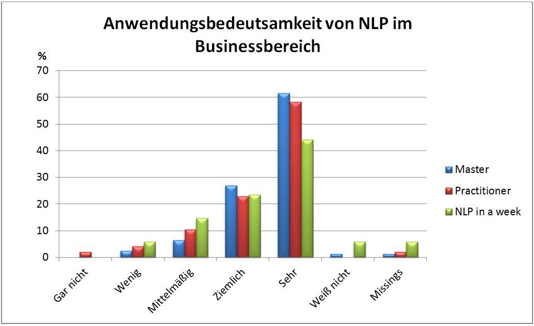 Auswertung NLP im Business