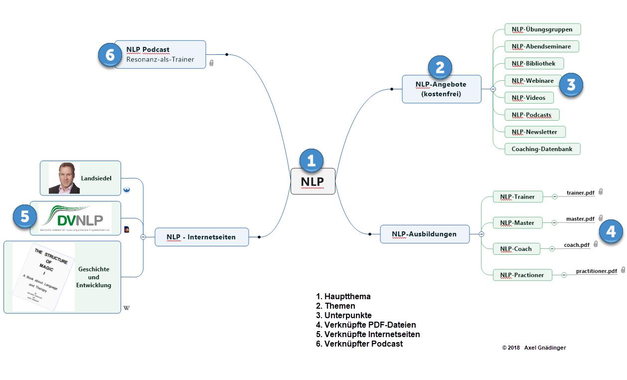 NLP-Mindmap