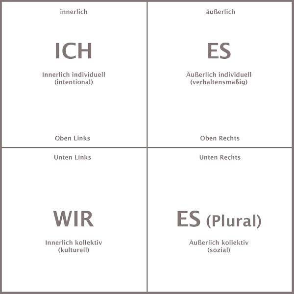 Die vier Quadranten