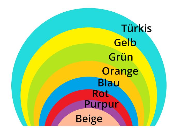 Spiral Dynamics Spirale