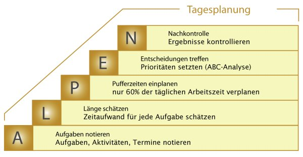 ALPEN Methode im Zeitmanagement