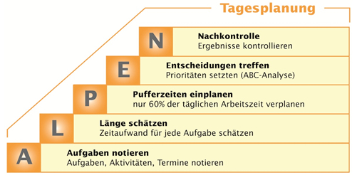 Alpen Methode