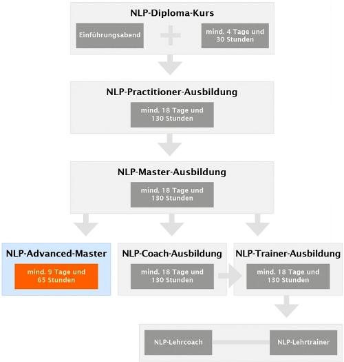 Advanced NLP-Masater