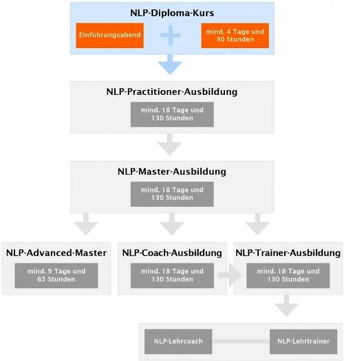 NLP-Diploma