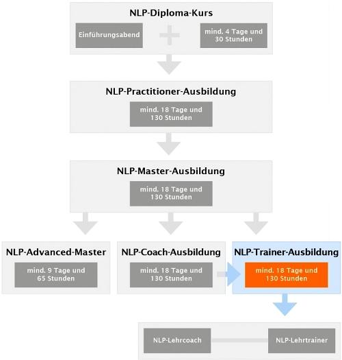 NLP-Ausbildungskarte
