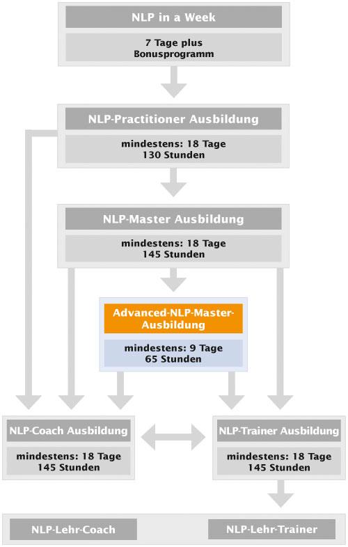 NLP-Ausbildungskarte Advanced-Master
