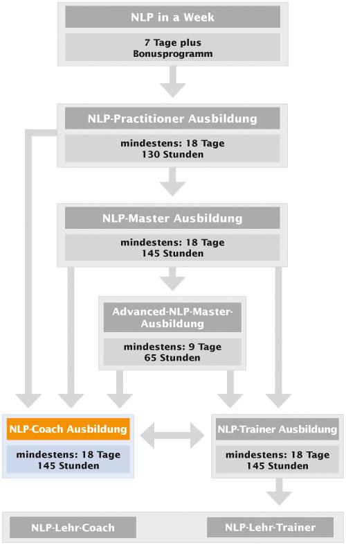 NLP-Ausbildungskarte Coach