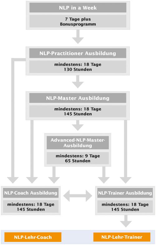 NLP-Ausbildungskarte Lehrcoach