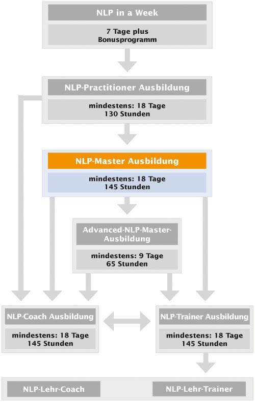 NLP-Ausbildungskarte Master