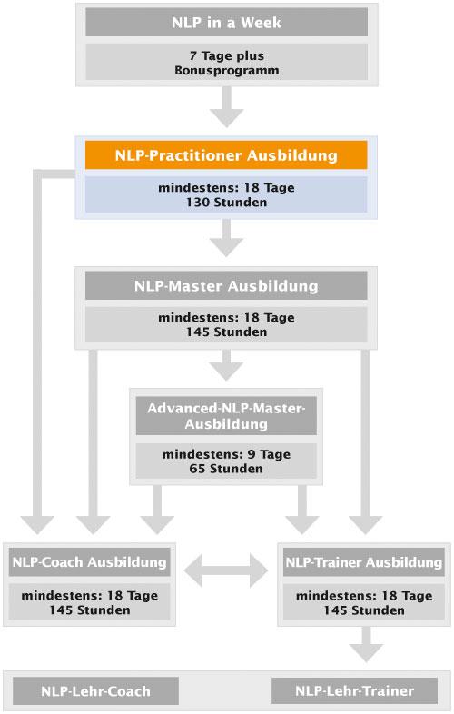 NLP-Ausbildungskarte Practitioner
