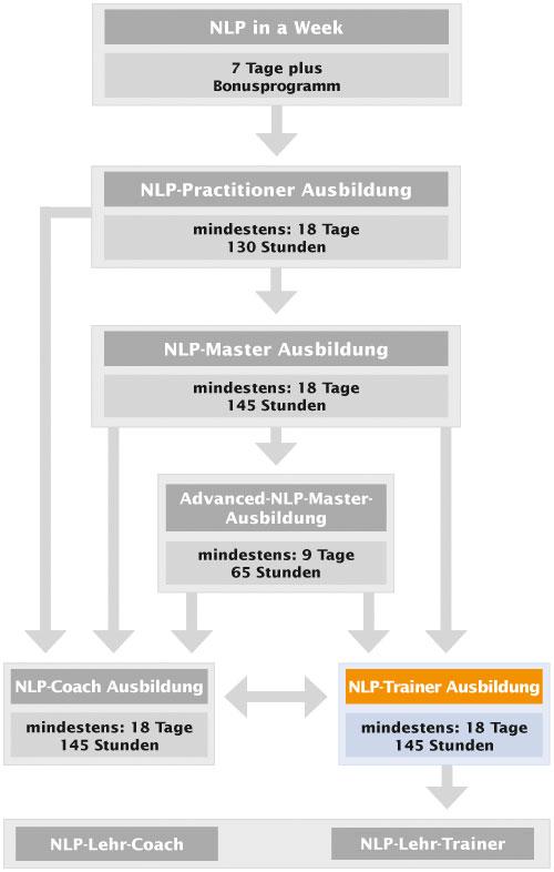 NLP-Ausbildungskarte Trainer