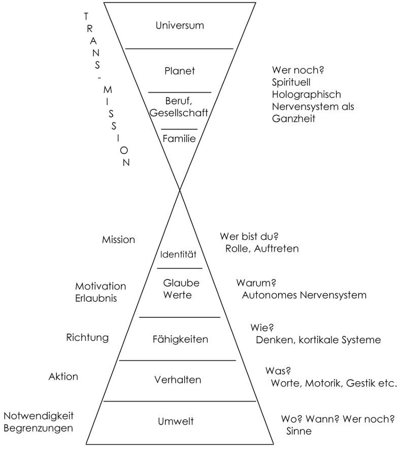 Neurologische Ebenen nach Bateson und Dilts