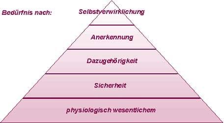 Bedürfnispyramide