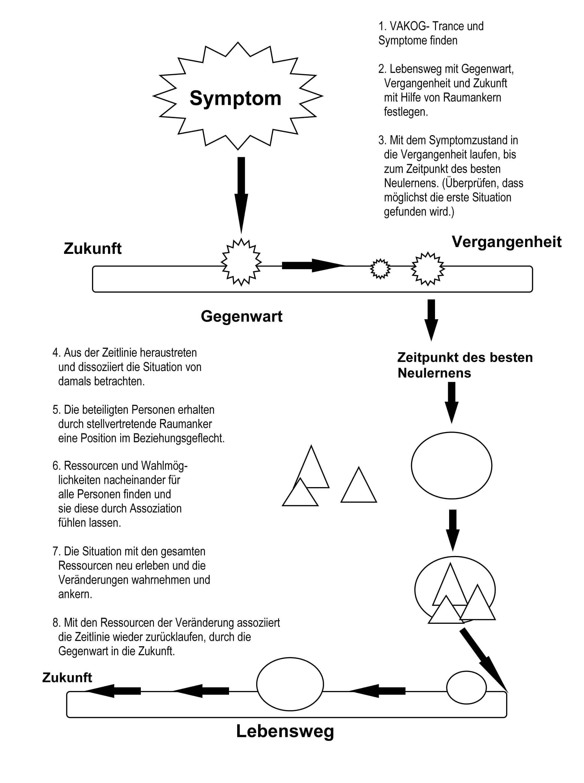 ablaufskizze re imprinting - Glaubenssatze Beispiele