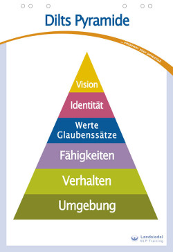 NLP Dilts Pyramide