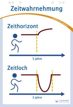 NLP Zeitwahrnehmung