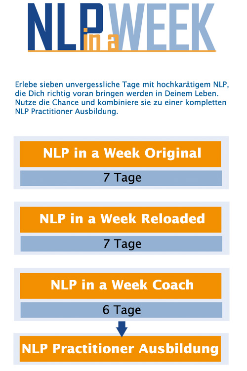 NLP in a Week Coach