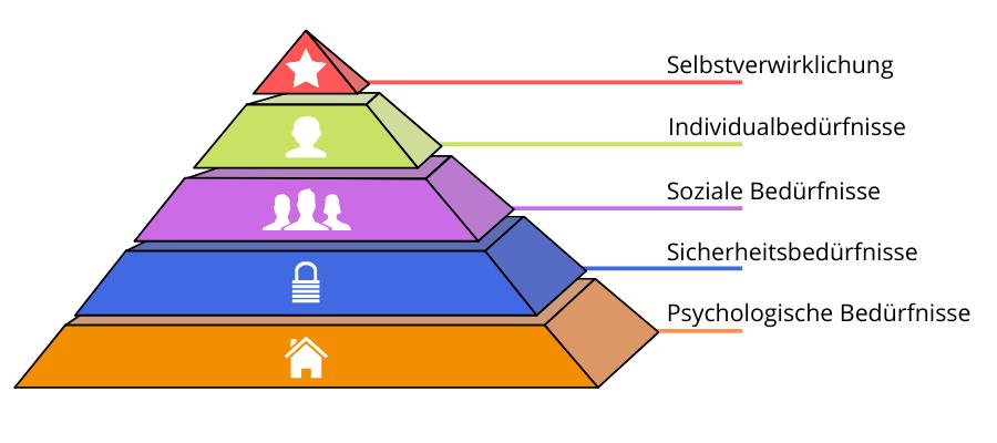 Die Bedürfnispyramide © Landsiedel NLP Training