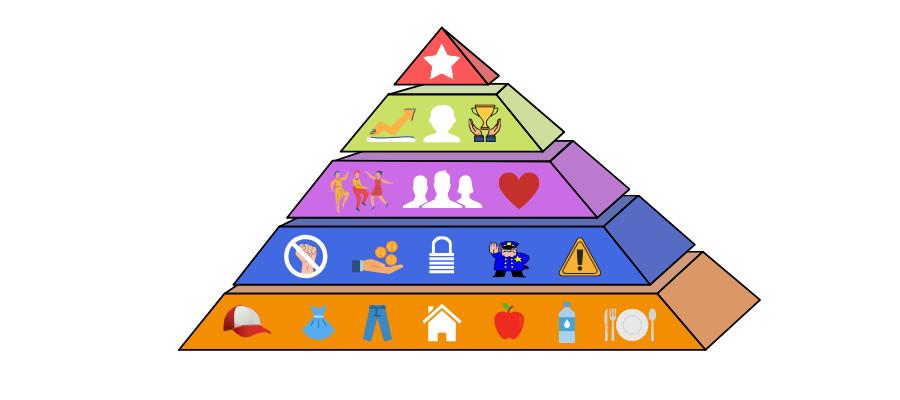 Die Bedürfnispyramide im Detail © Landsiedel NLP Training
