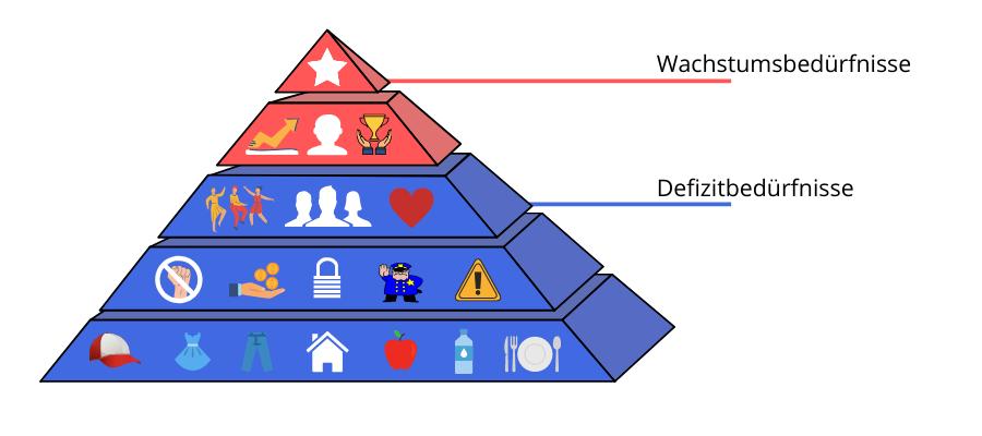 Pyramide mit Wachstums- und Defizitbedürfnissen © Landsiedel NLP Training