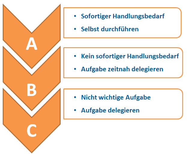 A-B-C-Methode
