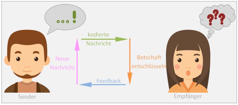 Sender-Empfänger-Modell © Landsiedel NLP Training