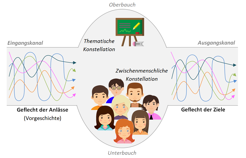 Situationsmodell © Landsiedel NLP Training